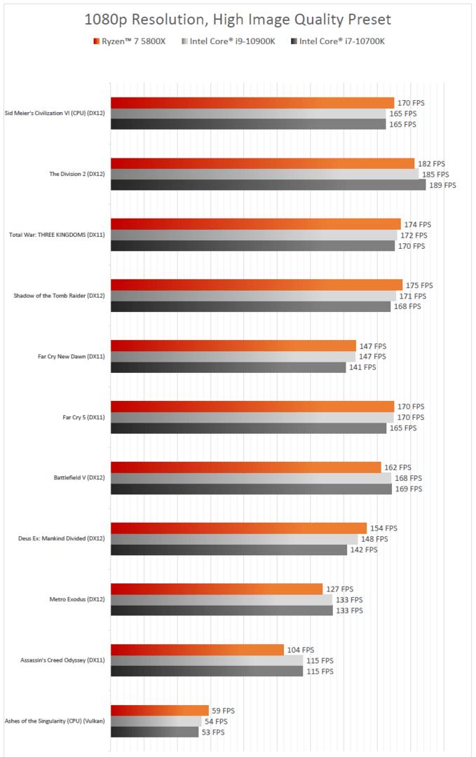 Gaming-Leistung laut AMD für Ryzen 7 5800X gegen Intel Core i9-10900K und Core i7-10700K