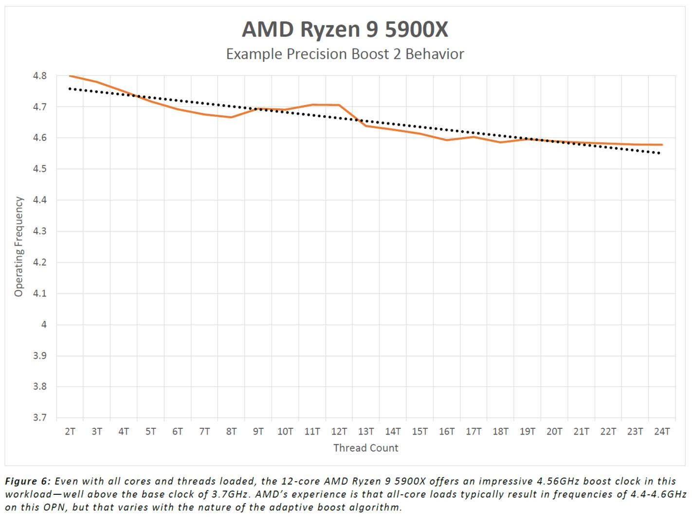 Precision Boost 2.0 beim AMD Ryzen 9 5900X