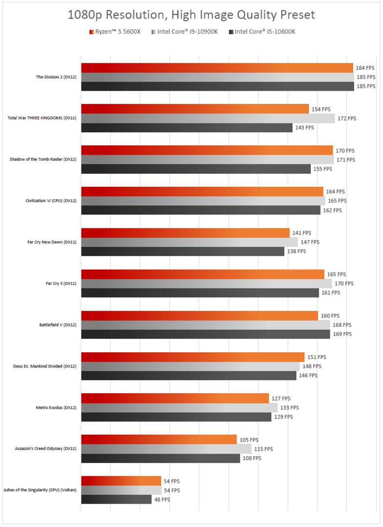 Gaming-Leistung laut AMD für Ryzen 5 5600X gegen Intel Core i9-10900K und Core i5-10600K