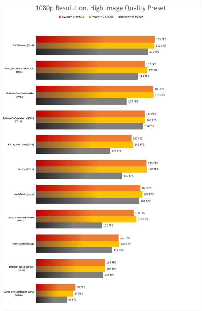 AMD Ryzen 9 5950X gegen 5900X und Vorgänger 3950X