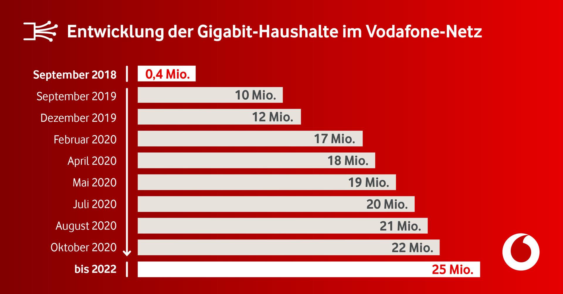 Entwicklung der Gigabit-Haushalte