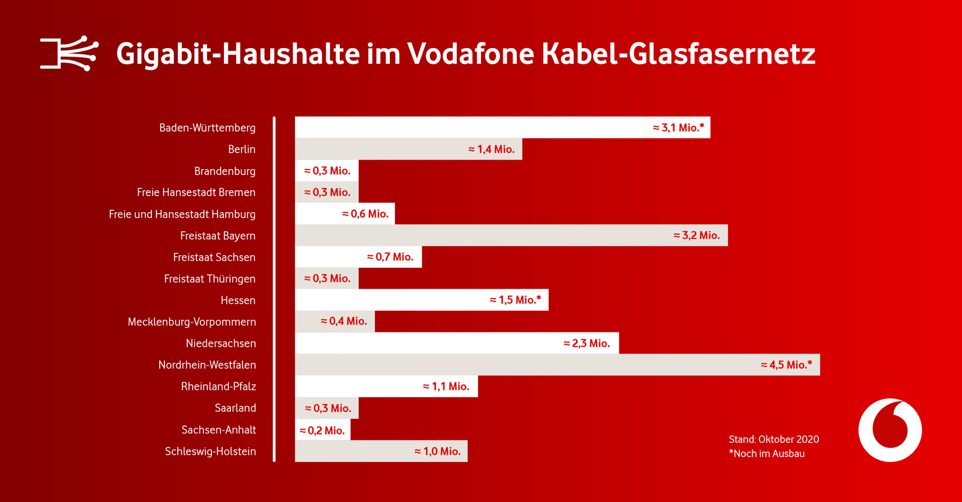 Gigabit-Haushalte nach Bundesländern