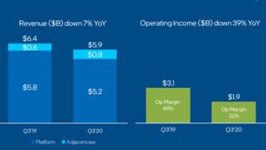 Quartalszahlen: Intels trüber Ausblick stimmt auf harte Jahre ein