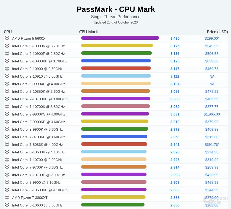 Der AMD Ryzen 5 5600X setzt sich an die Spitze des Single-Core-Benchmarks