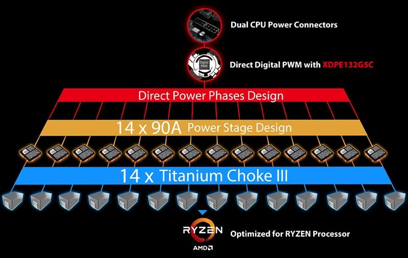 14 Power Stages mit 90 Ampere
