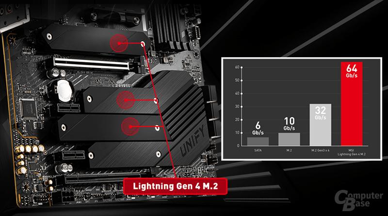 Bis zu 64 GB/s Bandbreite über PCIe 4.0