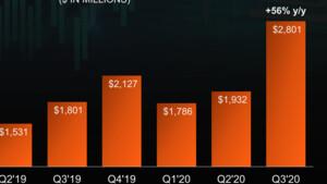 Quartalszahlen: AMD feiert Umsatzrekord dank Ryzen und Spielkonsolen