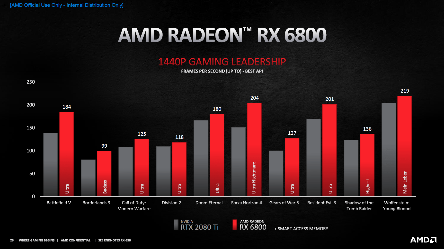 Details zur Radeon RX 6800 (Bild:AMD)
