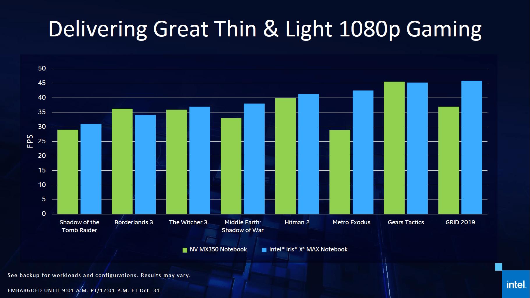 Intel DG1 soll GeForce MX 350 schlagen