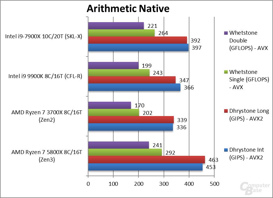 Ryzen 7 5800X im arithmetischen Benchmark