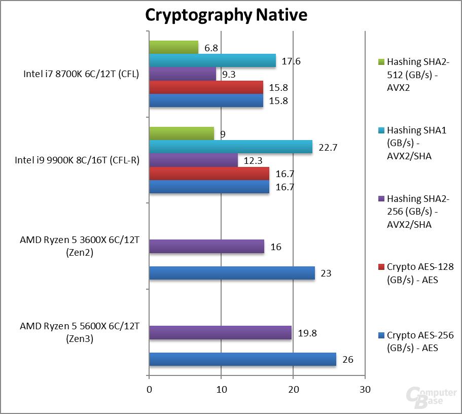 Ryzen 5 5600X im Kryptographie-Benchmark