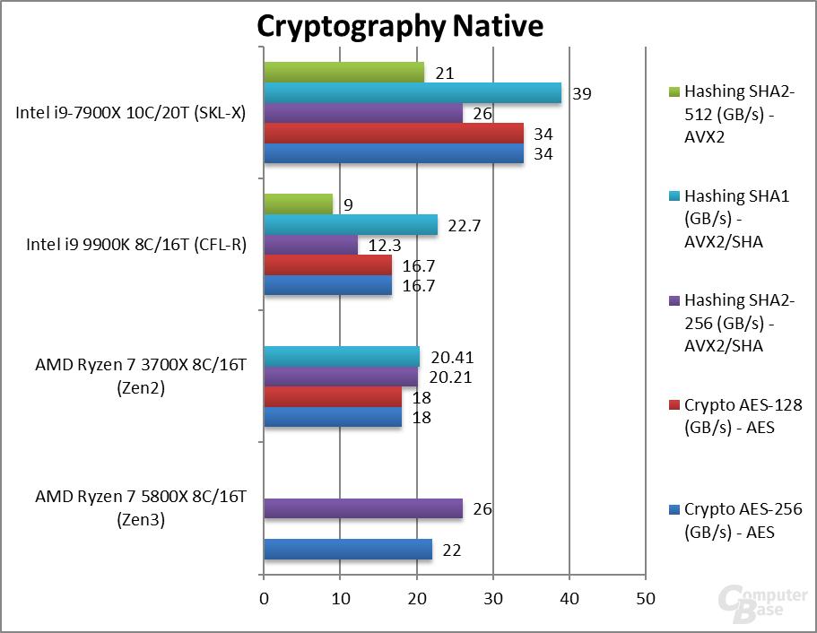 Ryzen 7 5800X im Kryptographie-Benchmark
