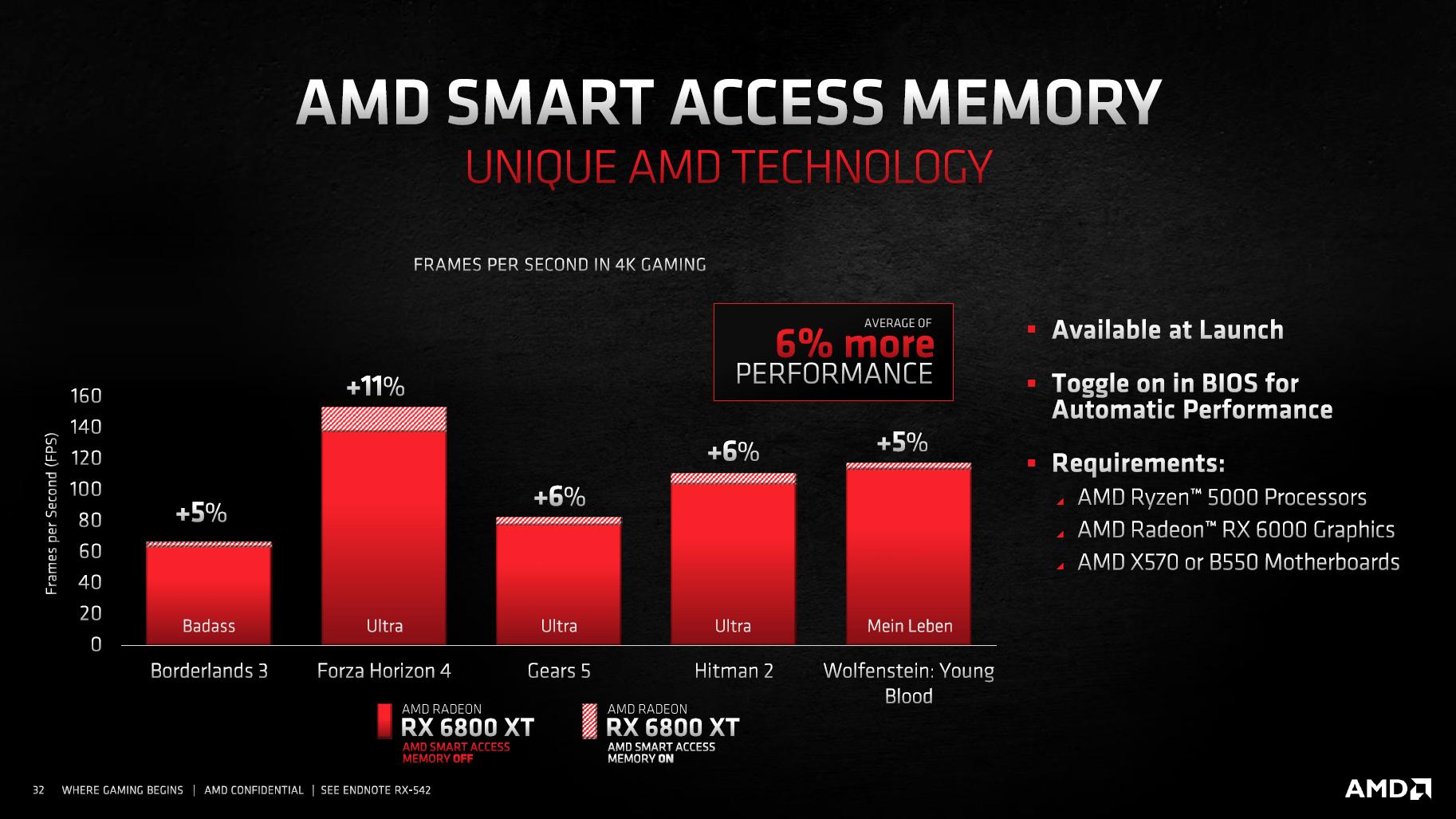 AMD SAM su Ryzen 5000