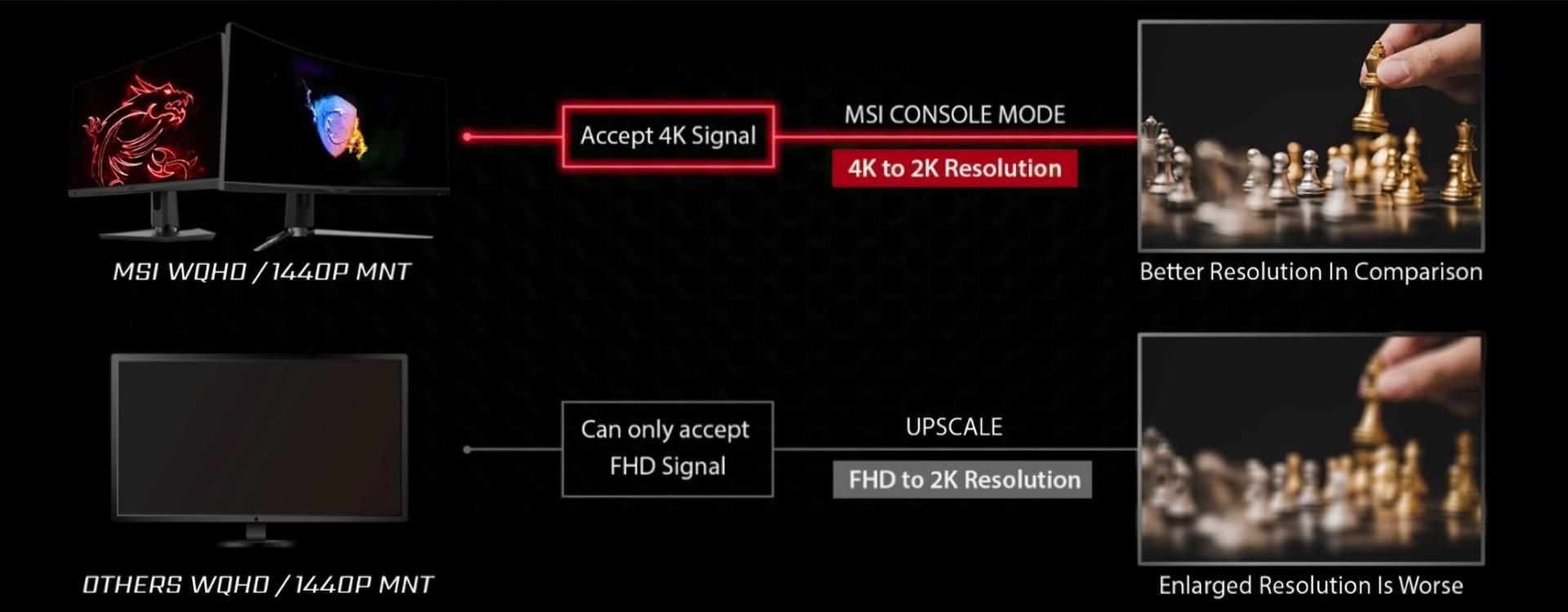 Der MSI-Konsolenmodus sollte WQHD auf der PlayStation 5 und den Monitoren aktivieren
