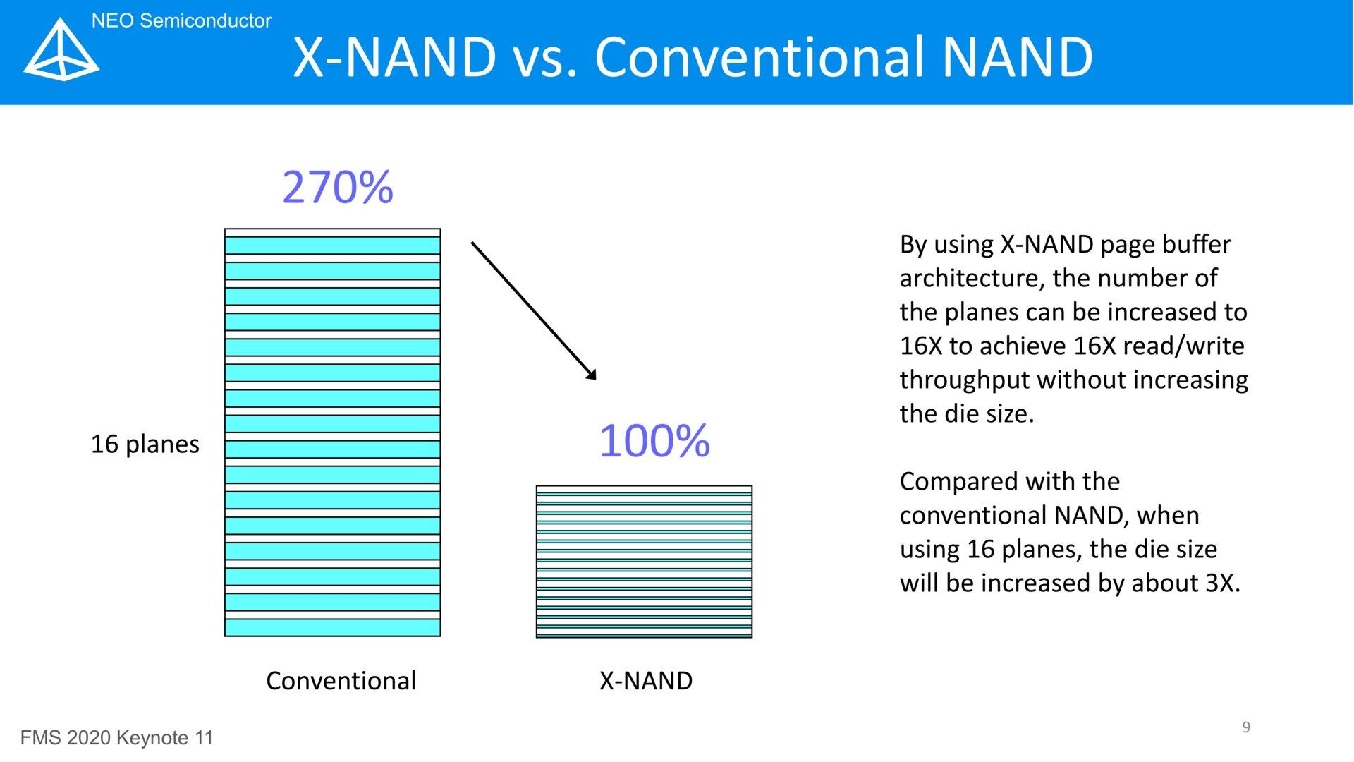 X-NAND mit 16 Planes deutlich kleiner