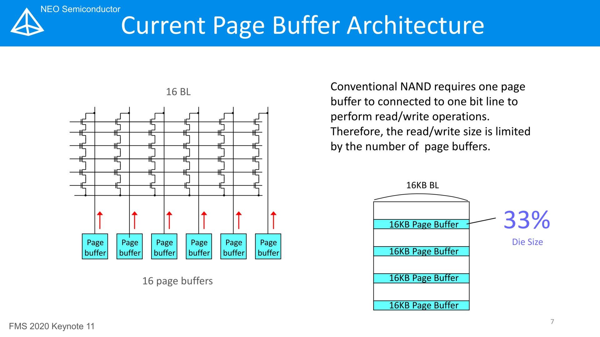 Herkömmliches Page-Buffer-Design