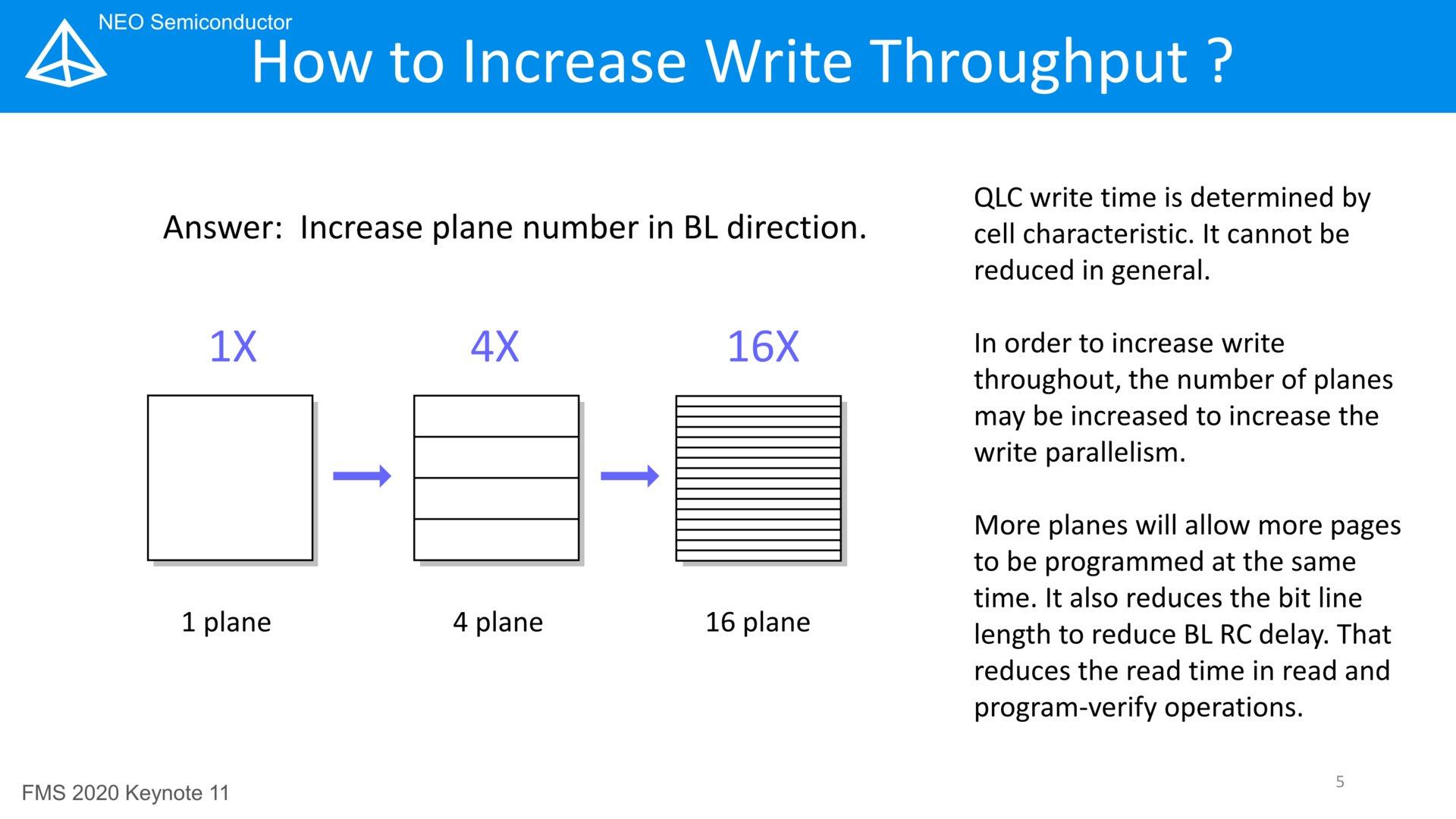 16-Plane-Design für schnelleres Schreiben