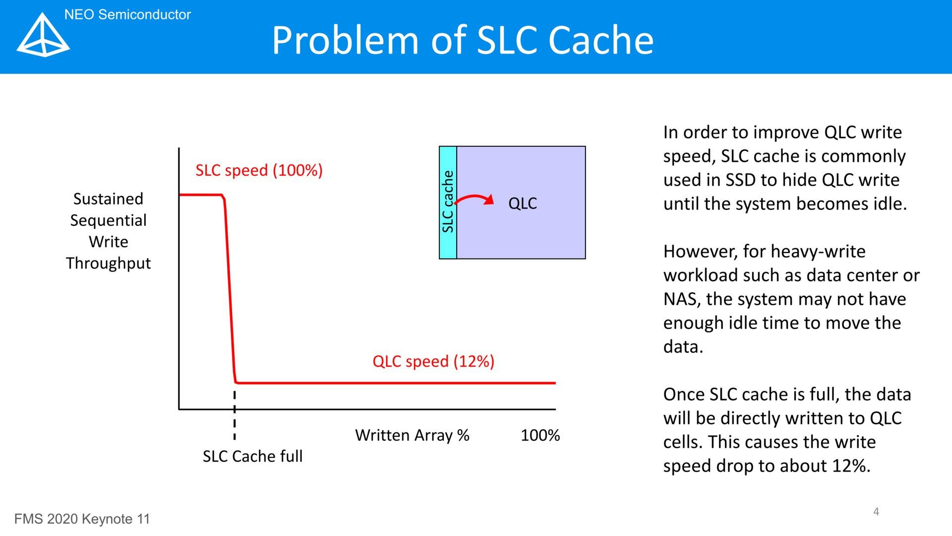 Problem mit SLC-Cache bei QLC-NAND