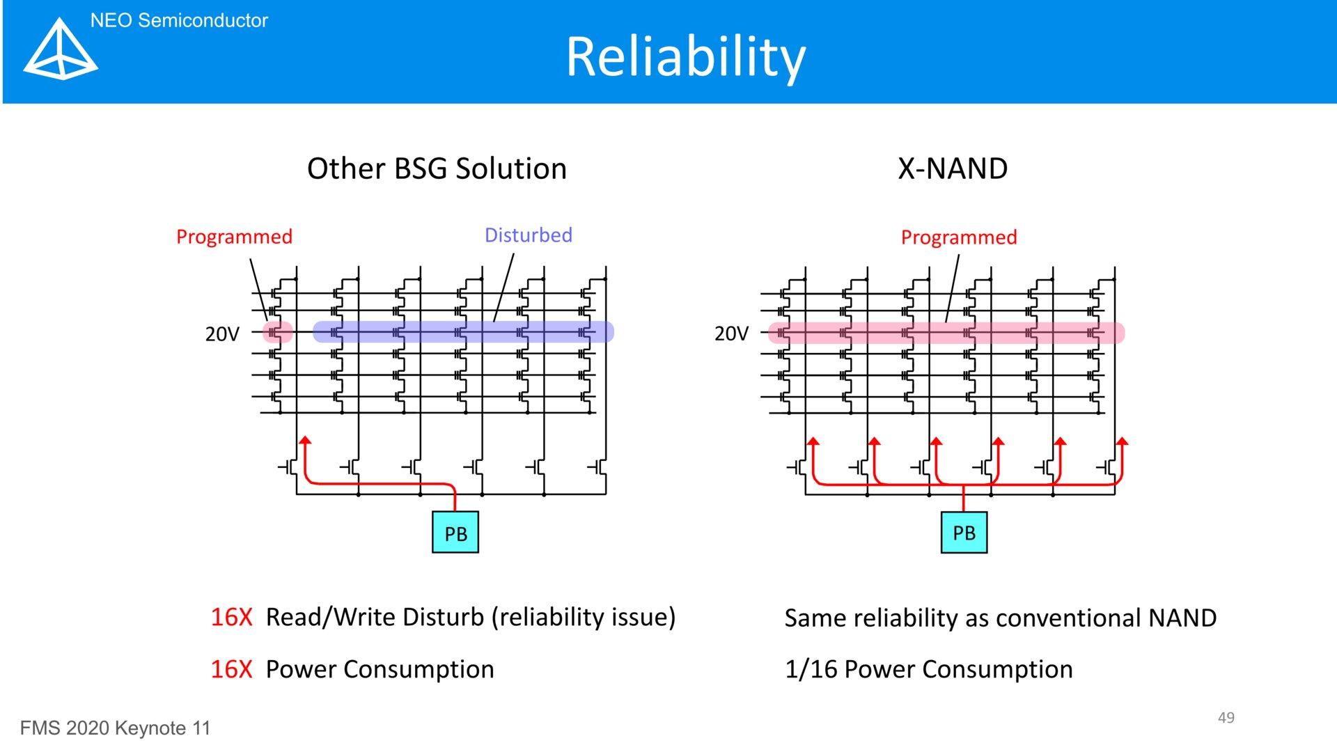 X-NAND Reliability