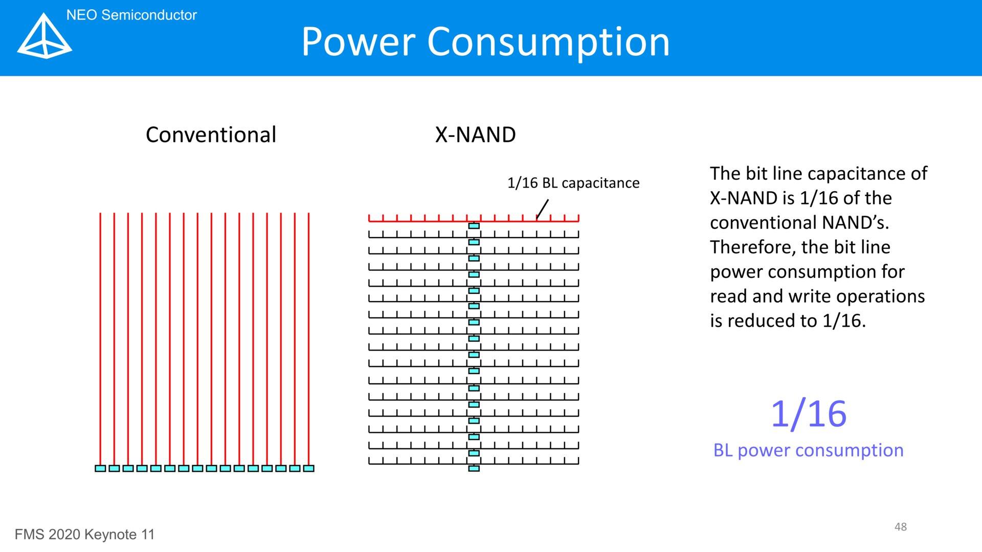 X-NAND Leistungsaufnahme