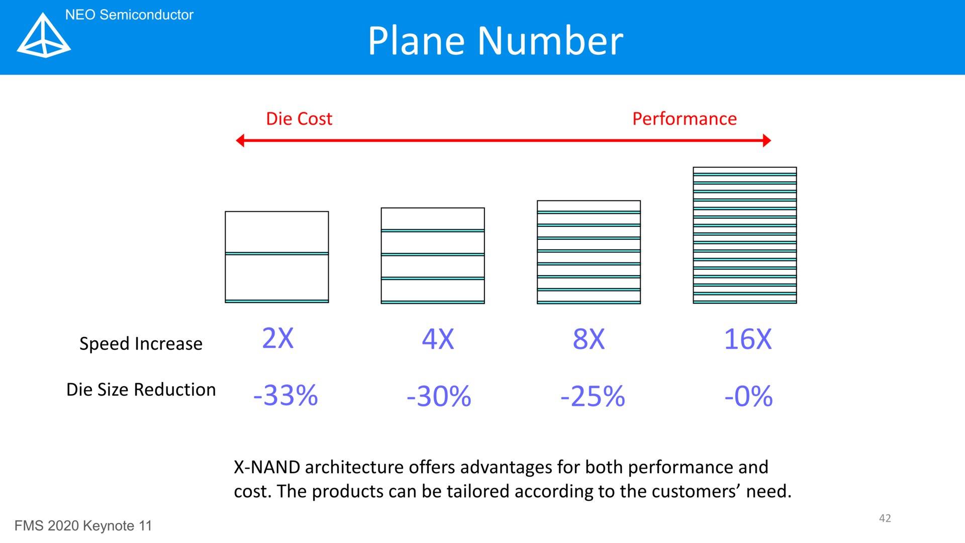 Kleinerer Leistungssprung mit weniger Planes zum kleineren Preis