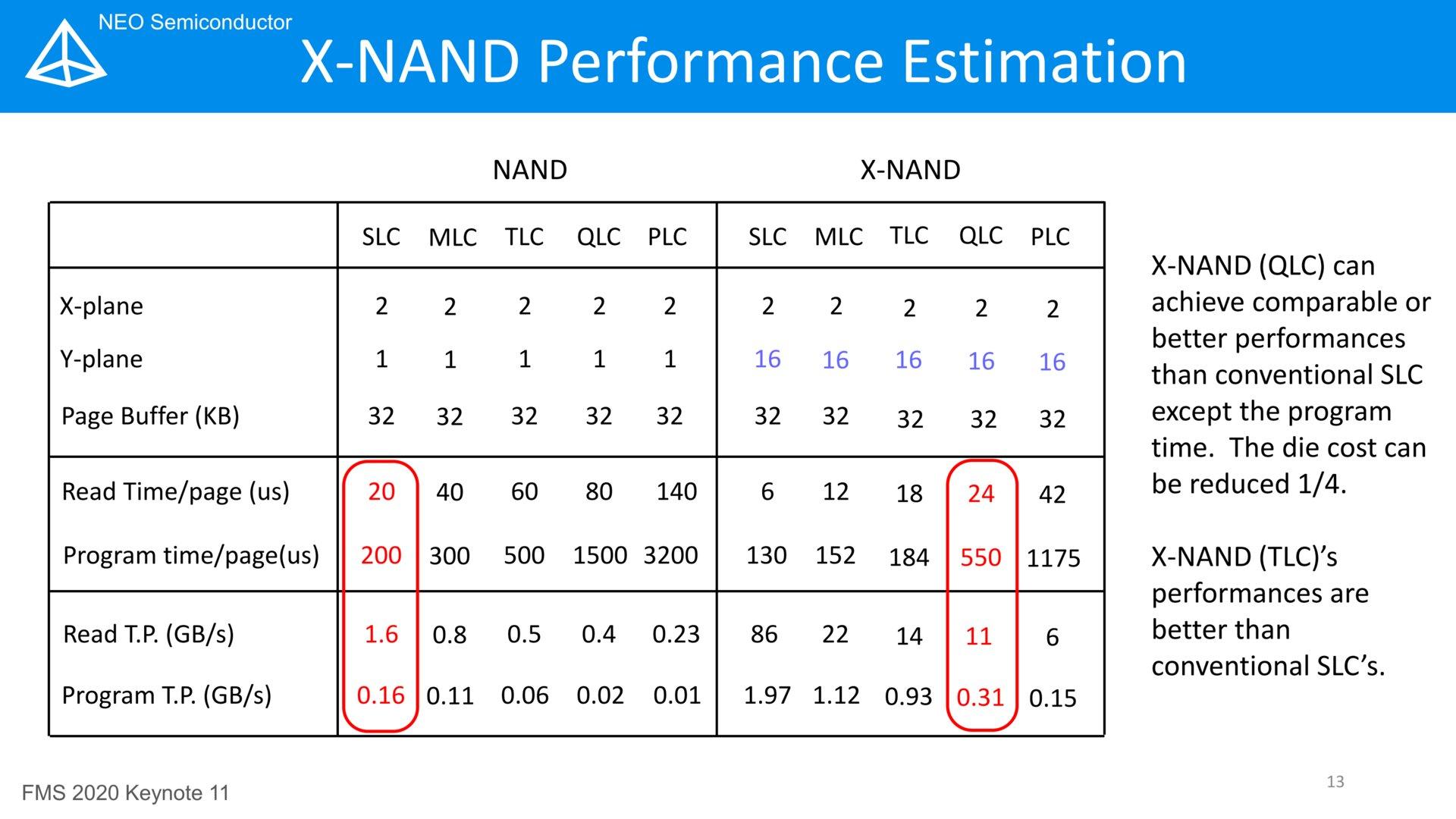 X-NAND vs. NAND - Leistungsprognose