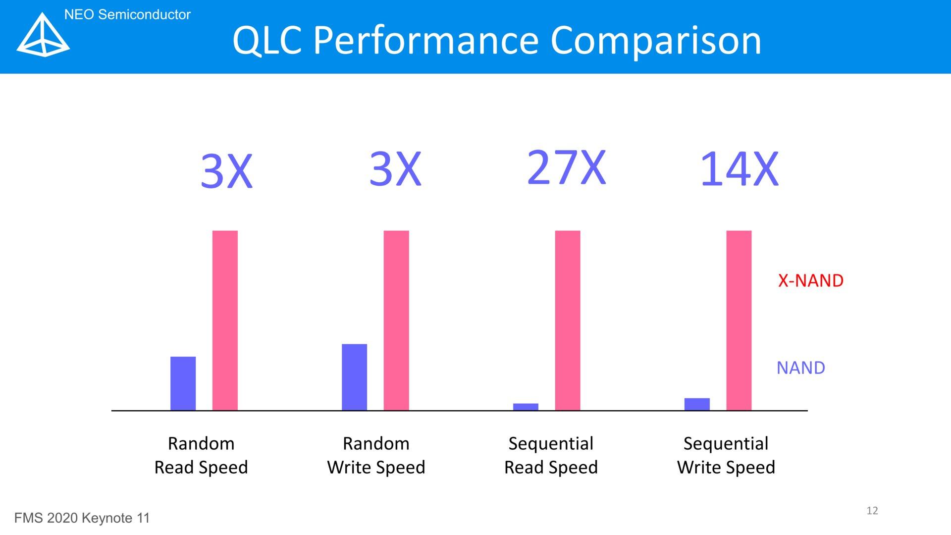 Leistungsprognose (QLC vs. X-NAND QLC)