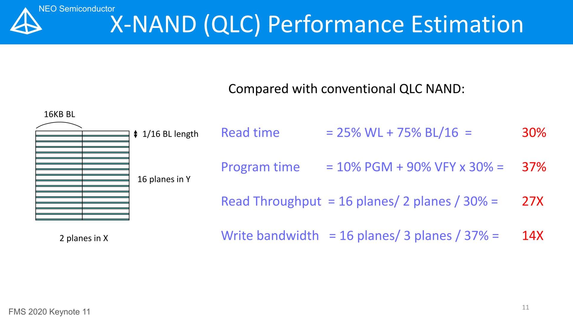 Die Formel für die Leistungsprognose (QLC vs. X-NAND QLC)