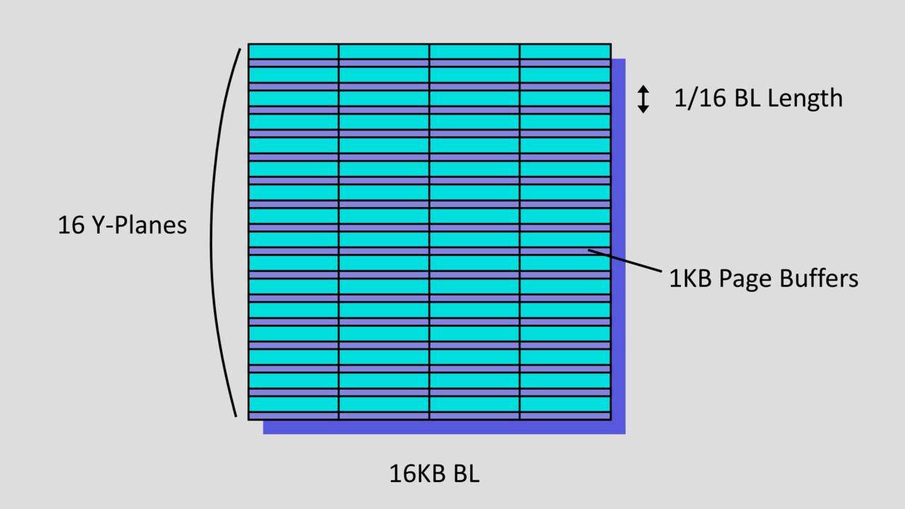 X-NAND: Startup verspricht QLC-Kapazität mit SLC-Leistung