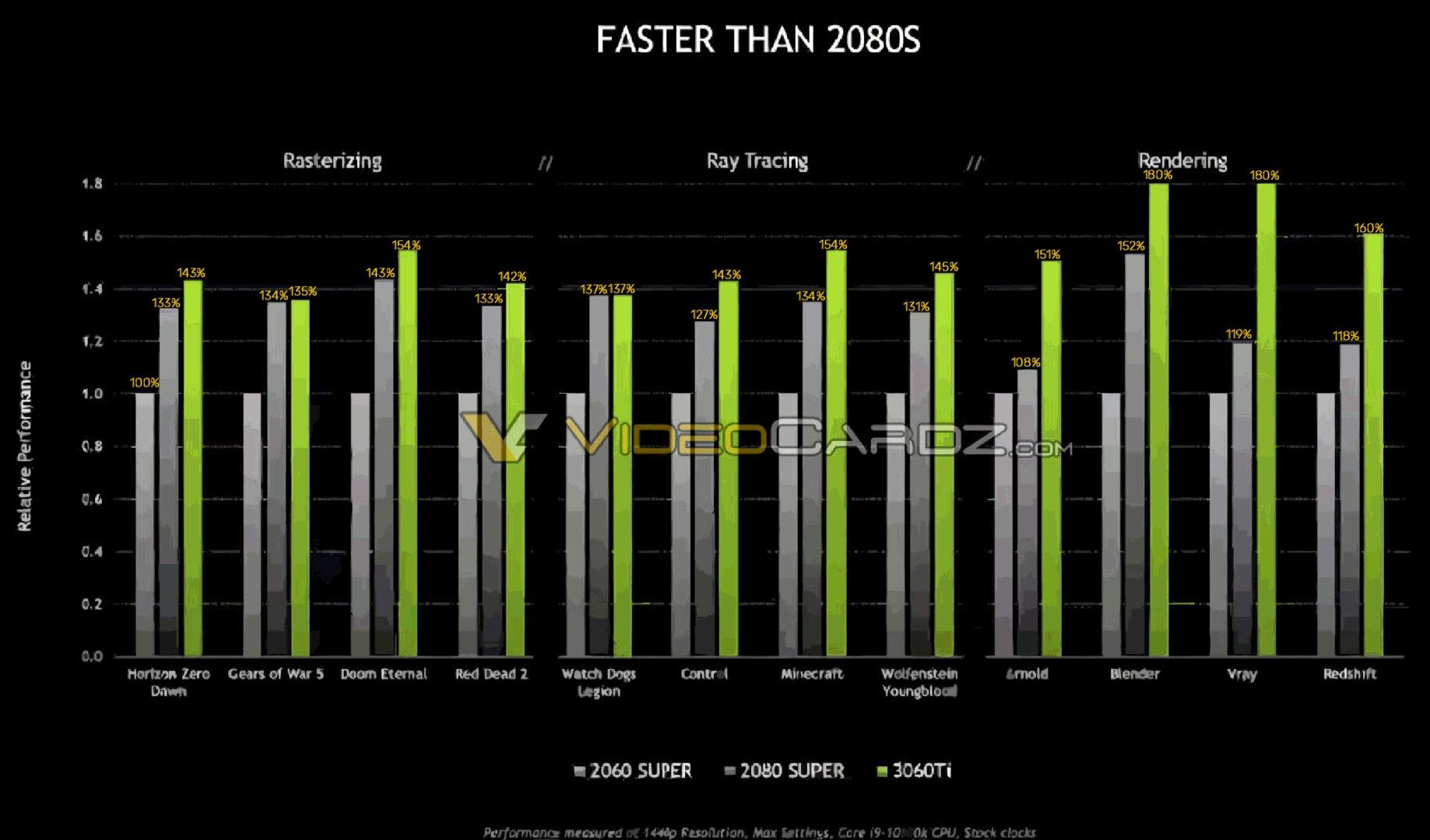 Hersteller-Benchmarks für GeForce RTX 3060Ti