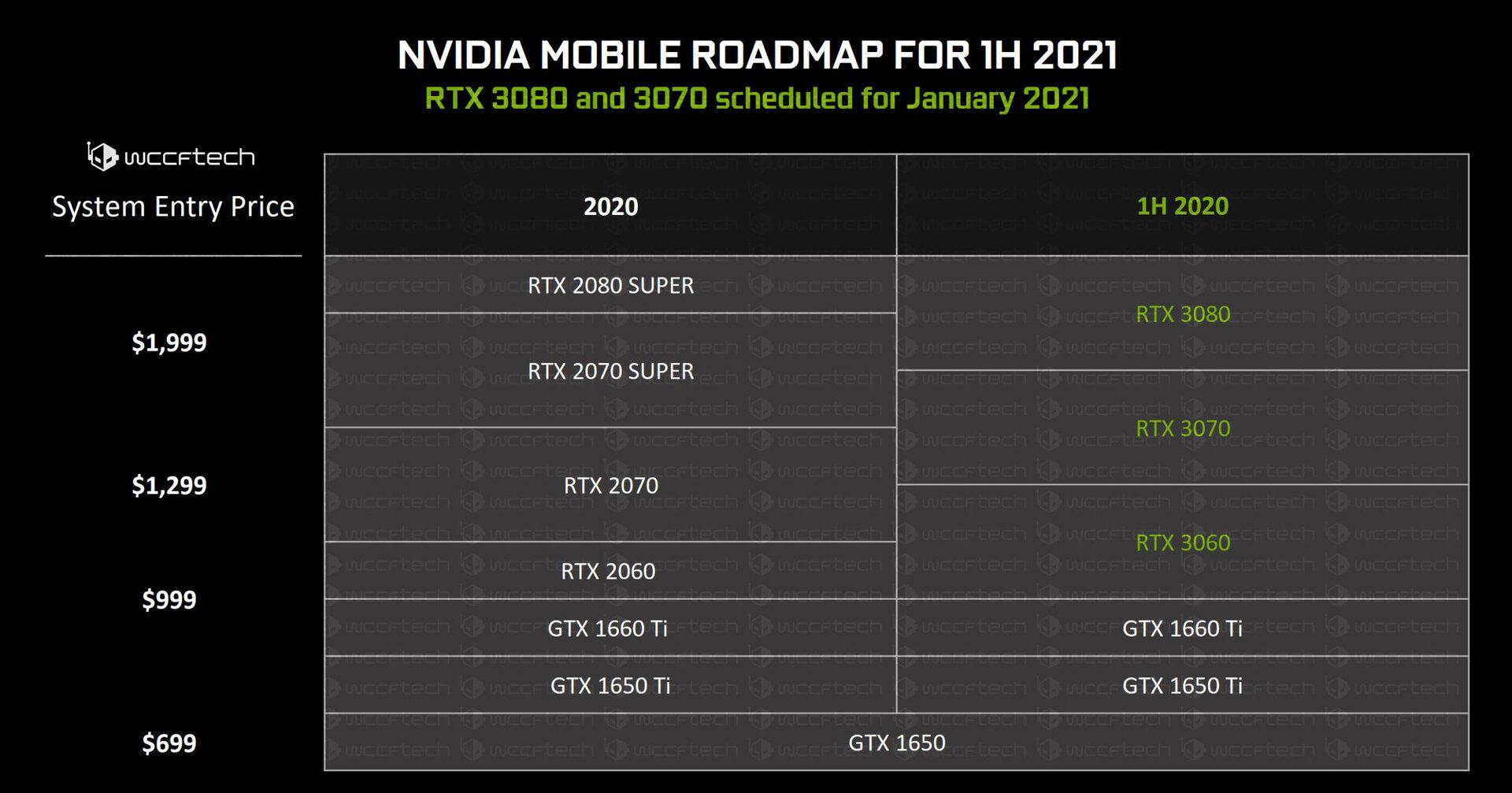 Mutmaßliche Nvidia-Roadmap für RTX 3000 Mobile