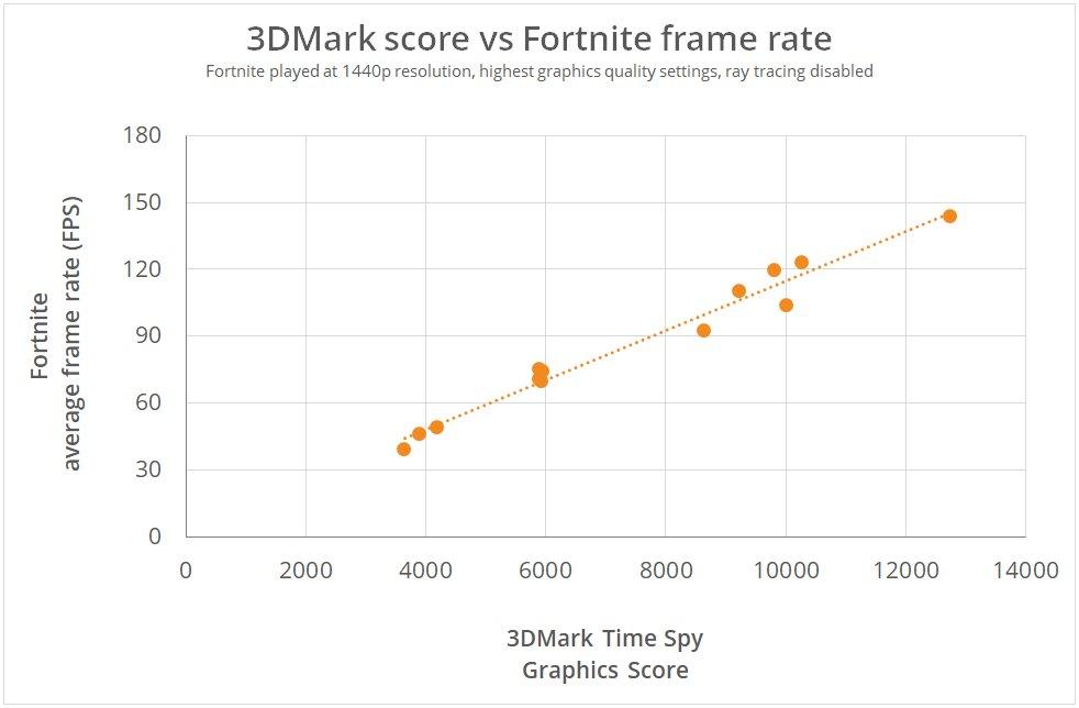 Fortnite: Punkte vs. FPS