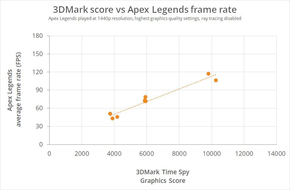 Apex Legends: Punkte vs. FPS
