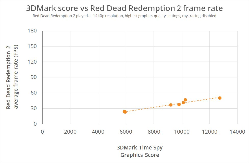 Red Dead Redemption 2: Punkte vs. FPS