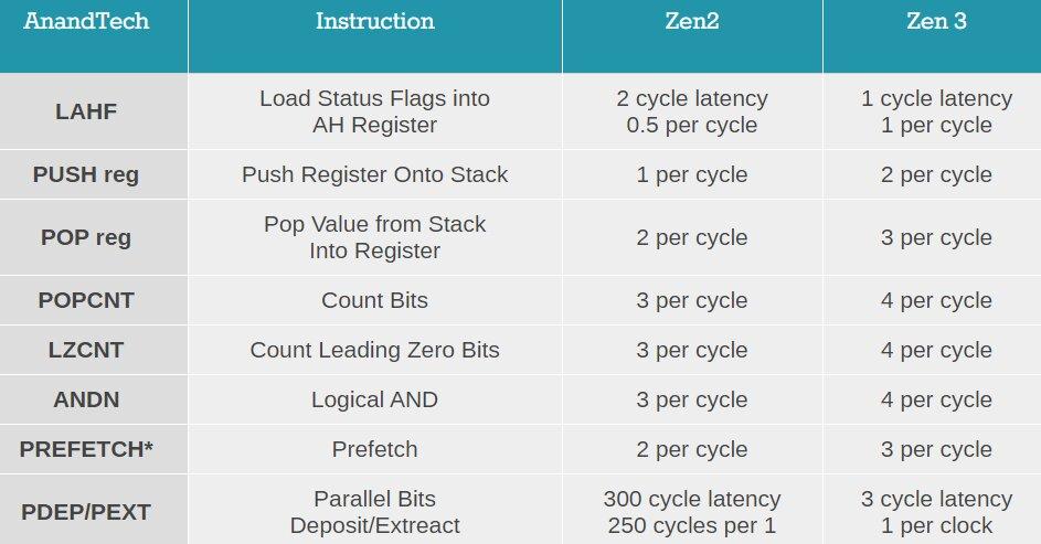 PDEP-Befehl auf Zen 2 nur langsam