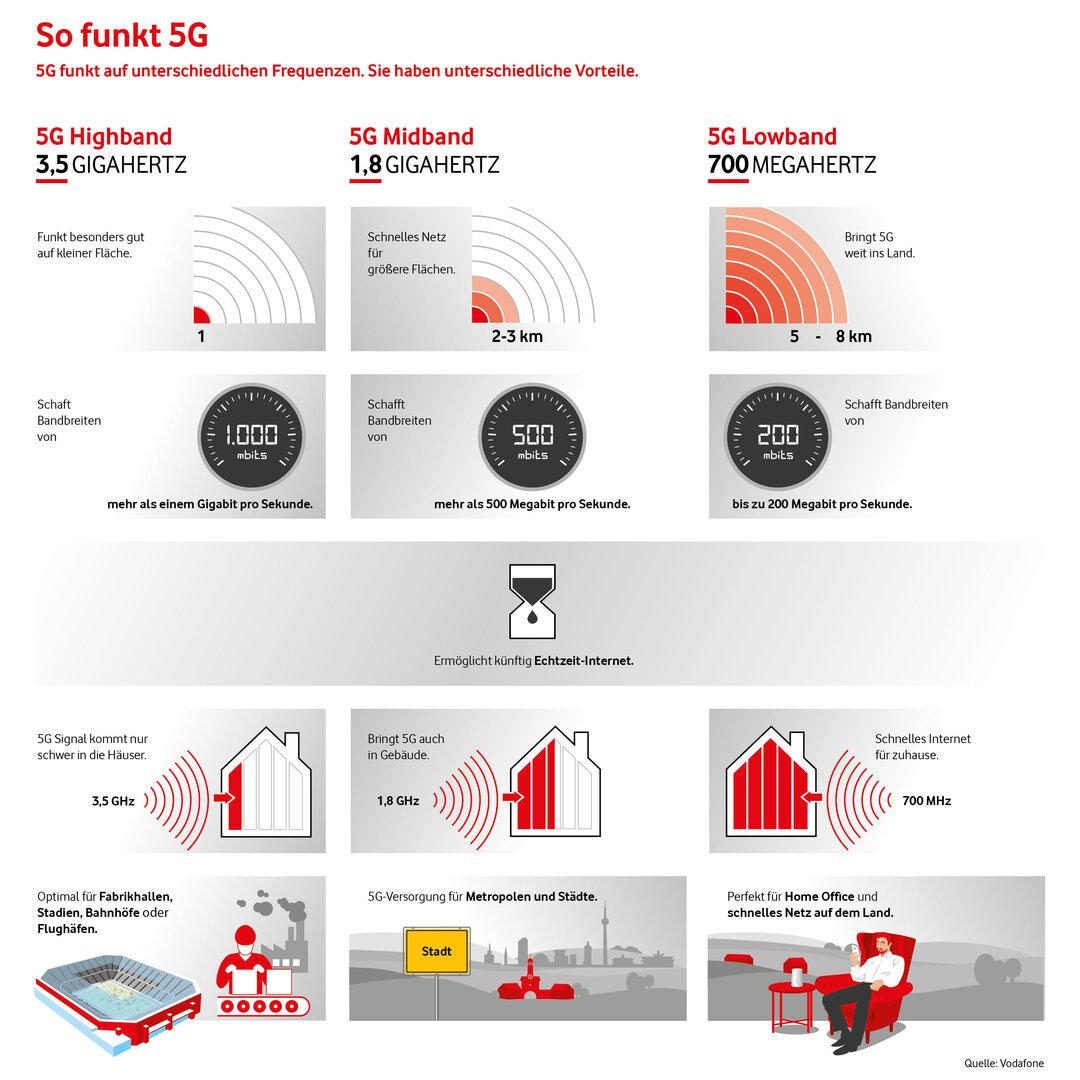 Von Vodafone verwendete 5G-Frequenzen