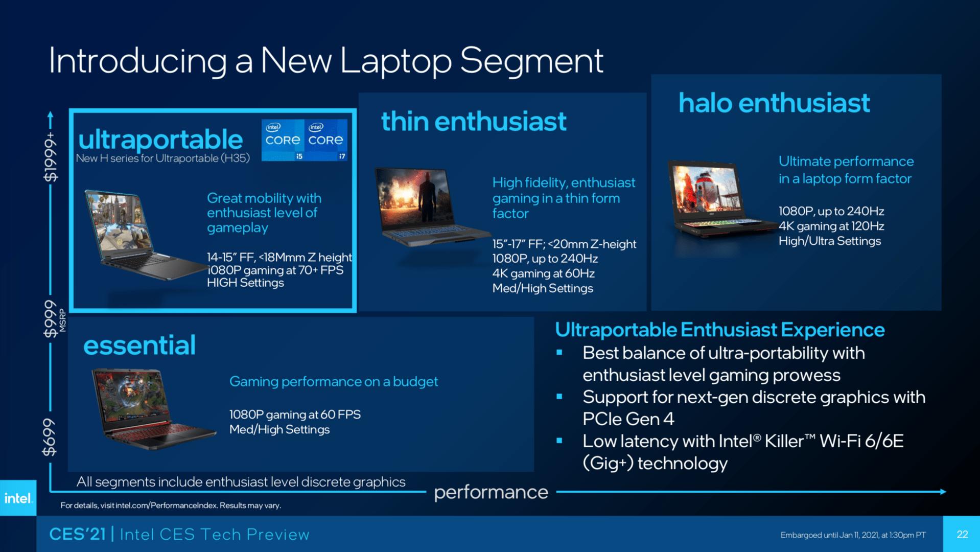 Eine neue Sub-Klasse an dünnen Gaming-Notebook für TGL-H35