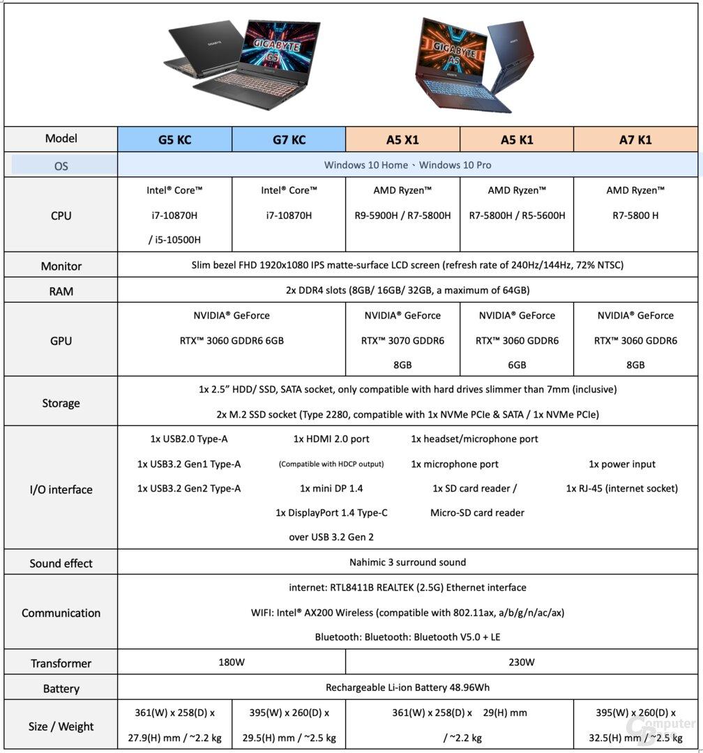 Die neuen Gigabyte A5, A7, G5 und G7