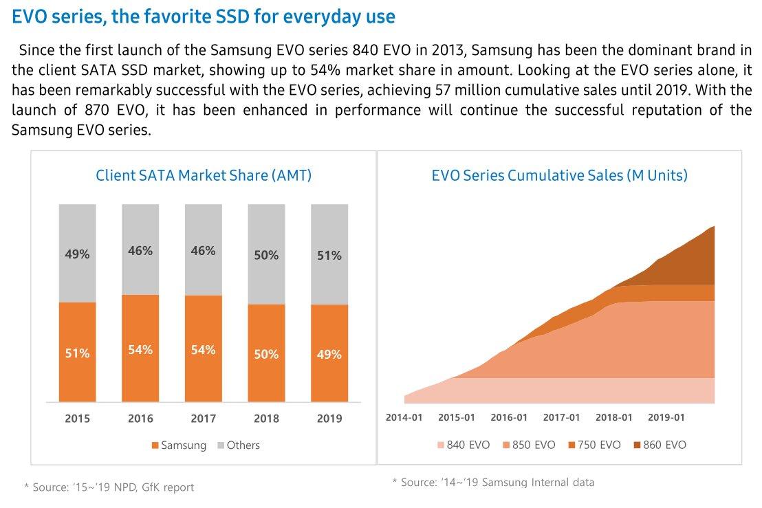 Absatz der Samsung-Evo-SSDs laut Hersteller