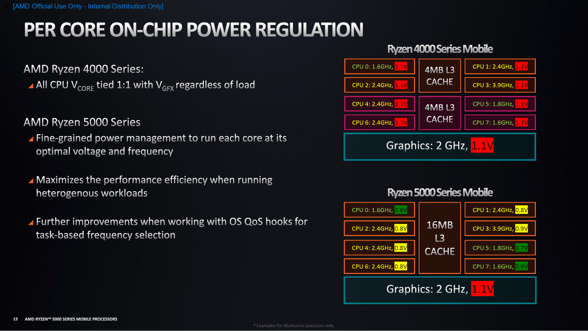 Power-Management für Kerne und GPU