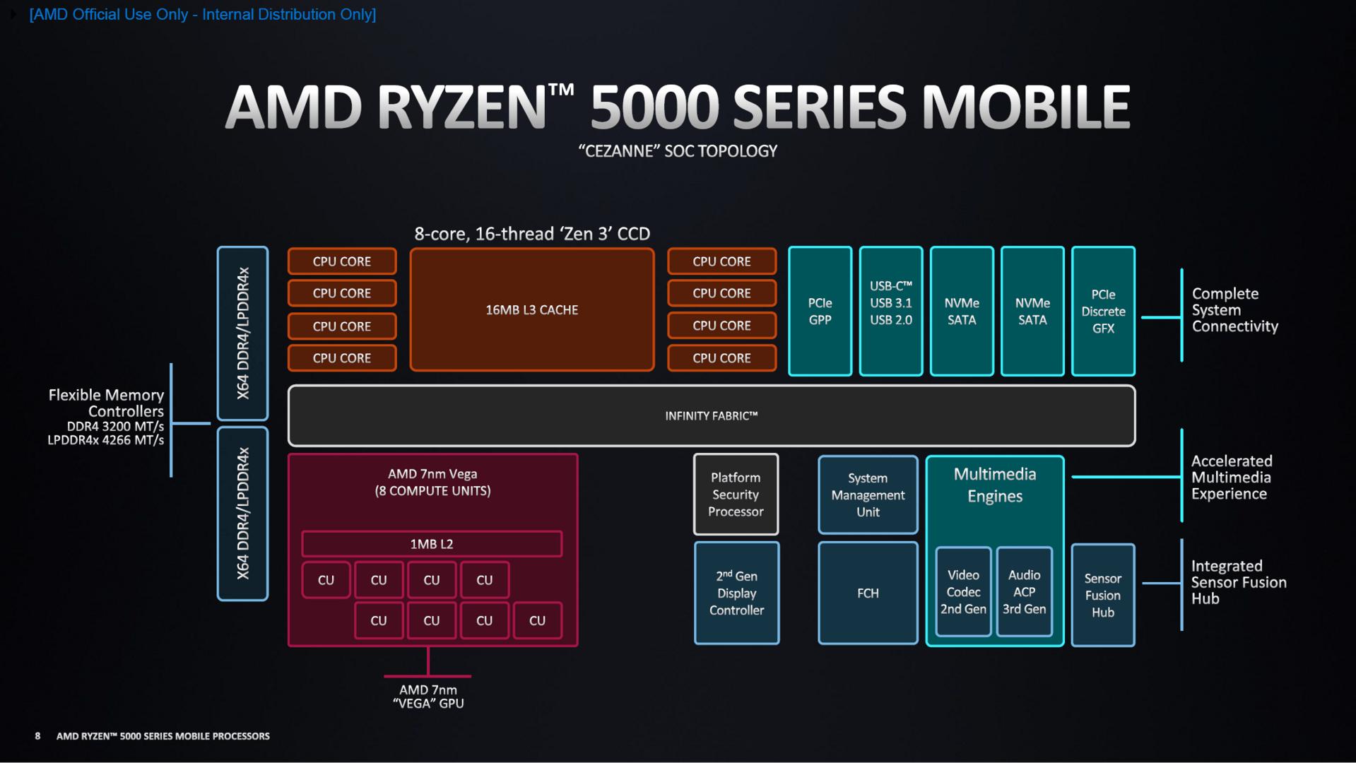 AMD Ryzen 5000 Mobile Cezanne Blockdiagramm