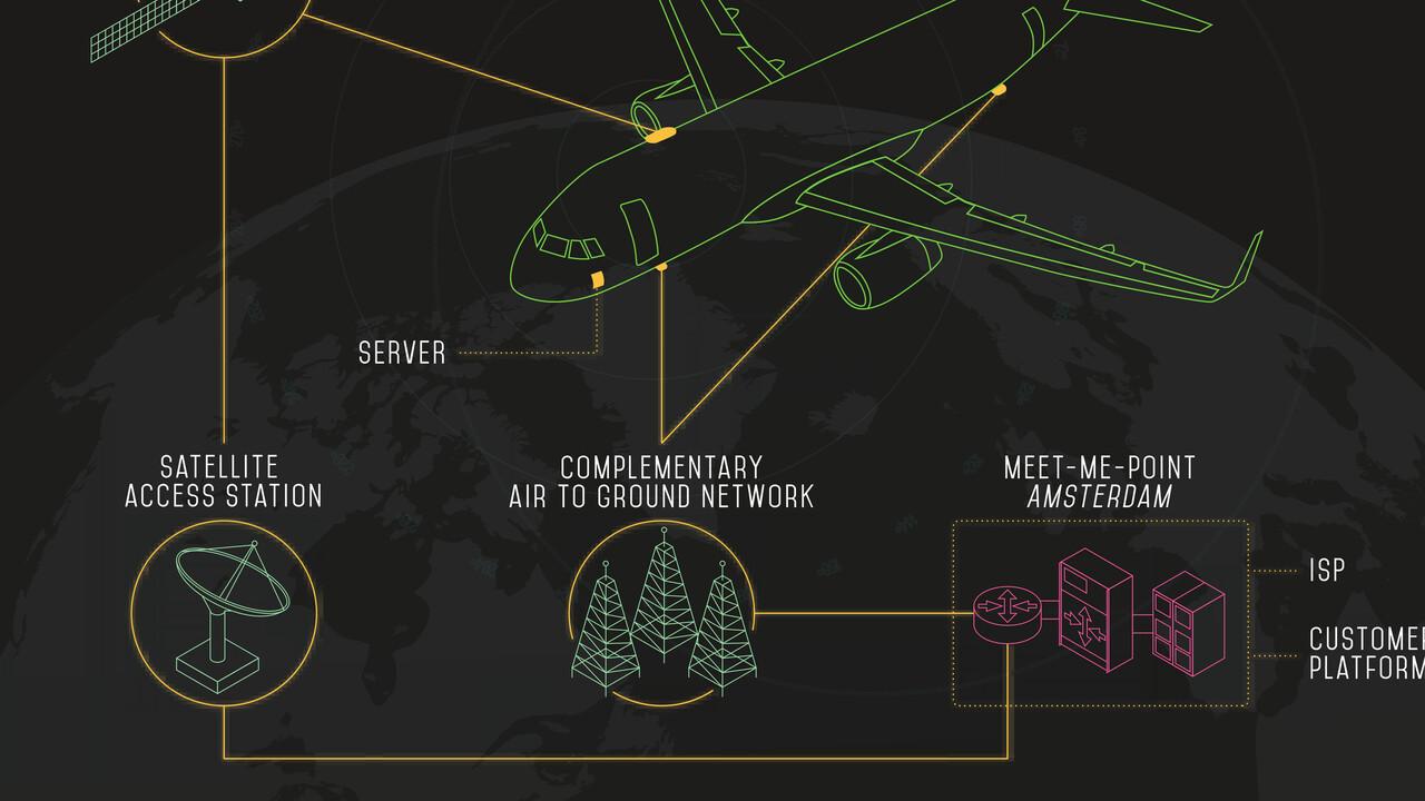 Internet im Flugzeug: European Aviation Network zählt mehr als 250Flugzeuge