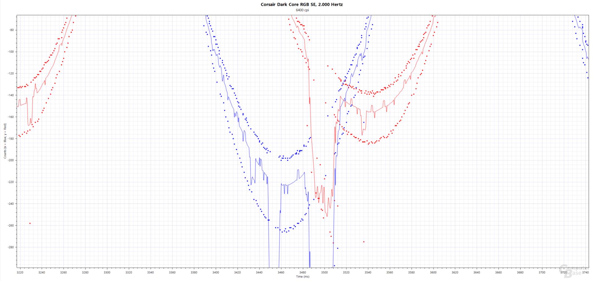 Blau: xCounts(ms), Rot: yCounts(ms); Corsair Dark Core RGB SE (PAW-3392, 6.400 cpi, 2.000 Hertz, Stoffmauspad)