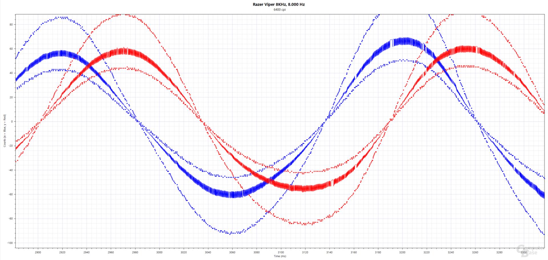 Blau: xCounts(ms), Rot: yCounts(ms); Razer Viper 8KHz (PMW-3399, 6.400 cpi, 8.000 Hertz, Stoffmauspad)