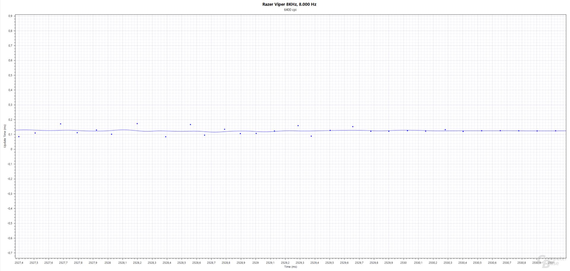 Blau: Updates(ms); Razer Viper 8KHz (PMW-3399, 1.600 cpi, 8.000 Hertz, Stoffmauspad)