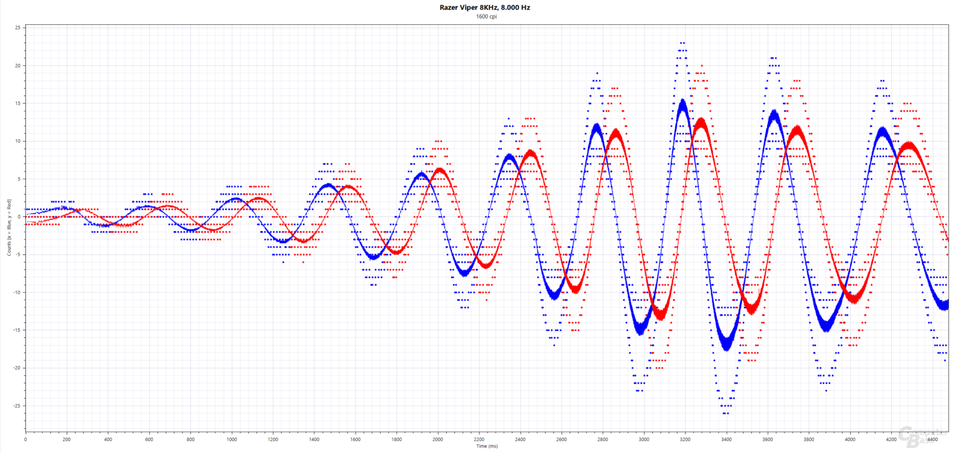 Blau: xCounts(ms), Rot: yCounts(ms); Razer Viper 8KHz (PMW-3399, 1.600 cpi, 8.000 Hertz, Stoffmauspad)