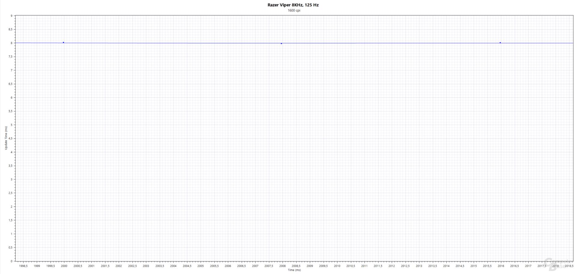 Blau: Updates(ms); Razer Viper 8KHz (PMW-3399, 1.600 cpi, 125 Hertz, Stoffmauspad)