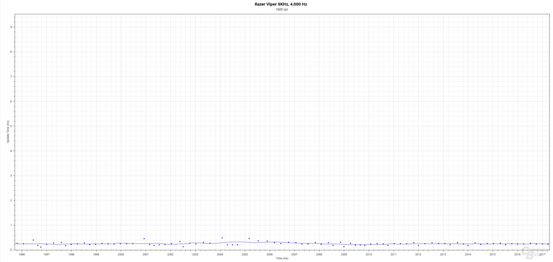 Blau: Updates(ms); Razer Viper 8KHz (PMW-3399, 1.600 cpi, 4.000 Hertz, Stoffmauspad)