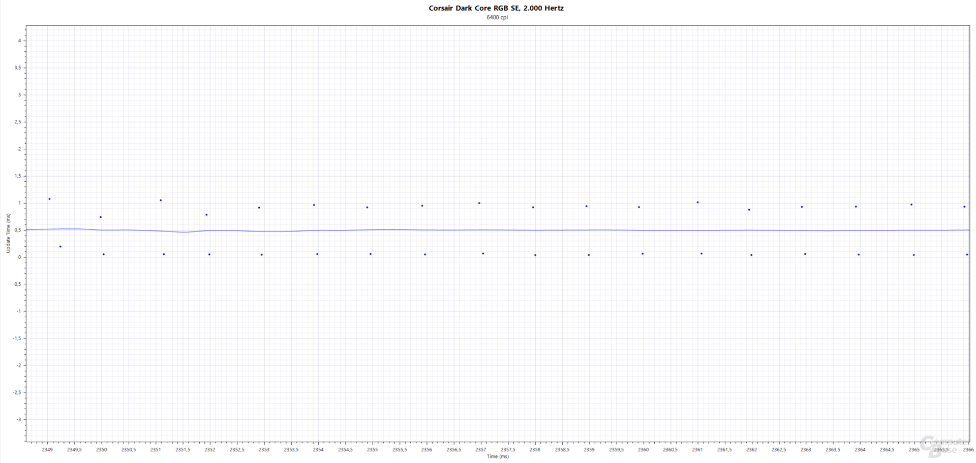 Blau: Updates(ms); Corsair Dark Core RGB SE (PAW-3392, 6.400 cpi, 2.000 Hertz, Stoffmauspad)