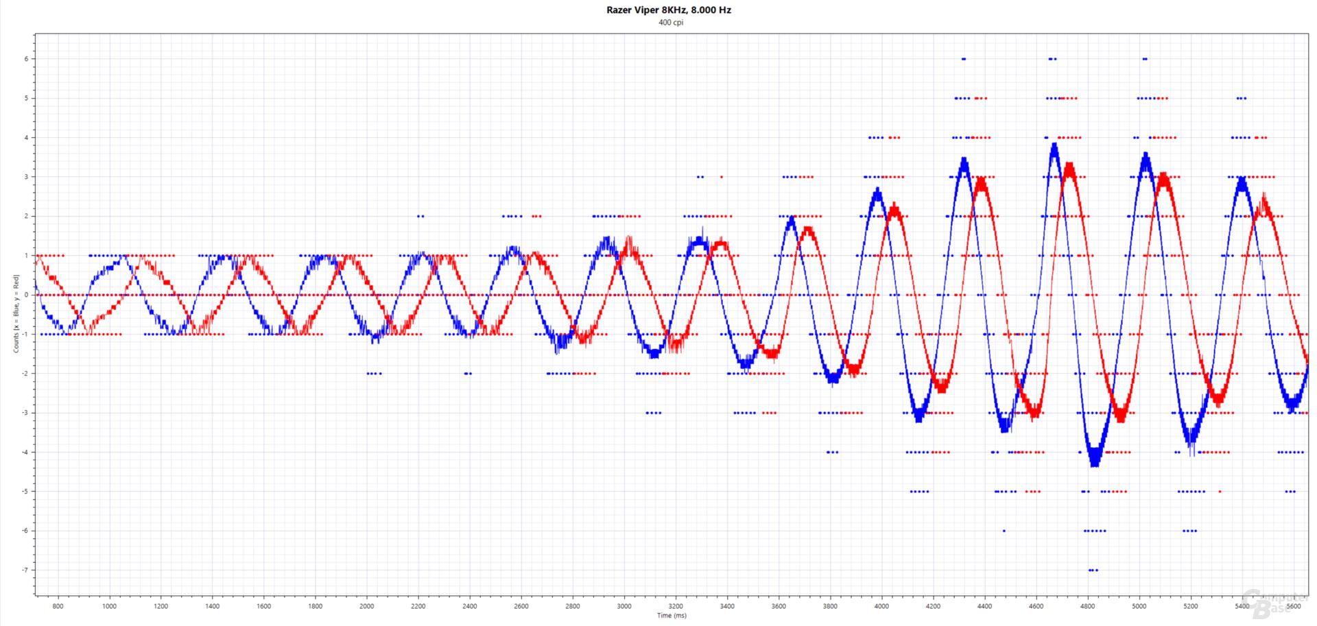 Blau: xCounts(ms), Rot: yCounts(ms); Razer Viper 8KHz (PMW-3399, 400 cpi, 8.000 Hertz, Stoffmauspad)